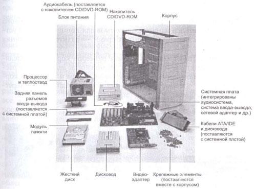 Общее устройство ПК